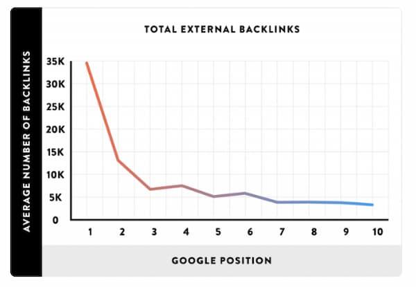 Biểu đồ thể hiện mối quan hệ giữa các liên kết ngược và Xếp hạng của Google
