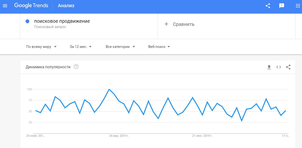 популярность запроса в Google Trends
