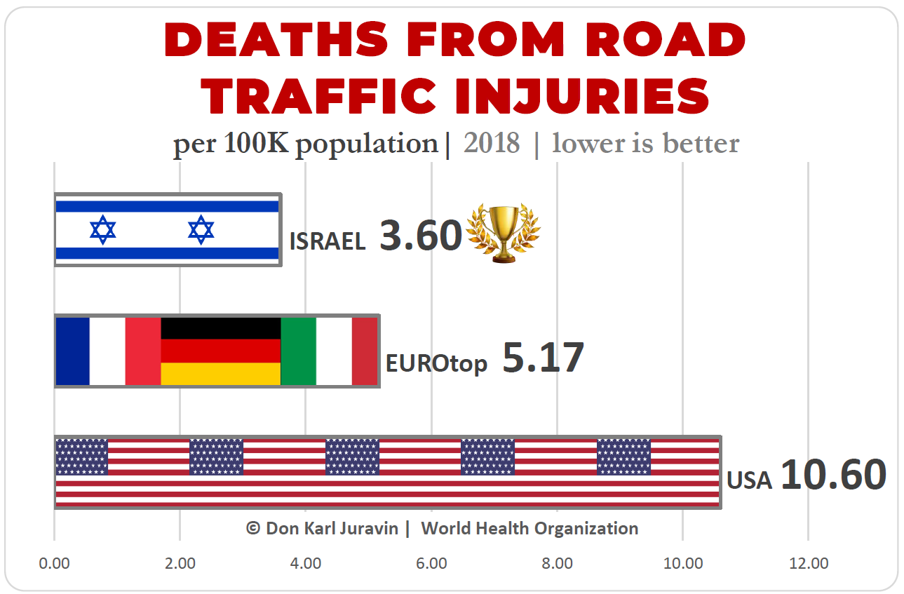 "image of ""WHICH COUNTRY IS SAFER TO DRIVE? USA, EUROPE OR ISRAEL?"""