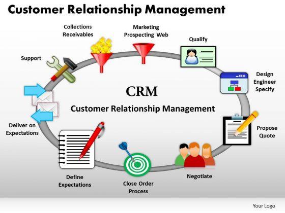 Phần mềm quản lý khách hàng crm sự lựa chọn hàng đầu của mọi doanh nghiệp