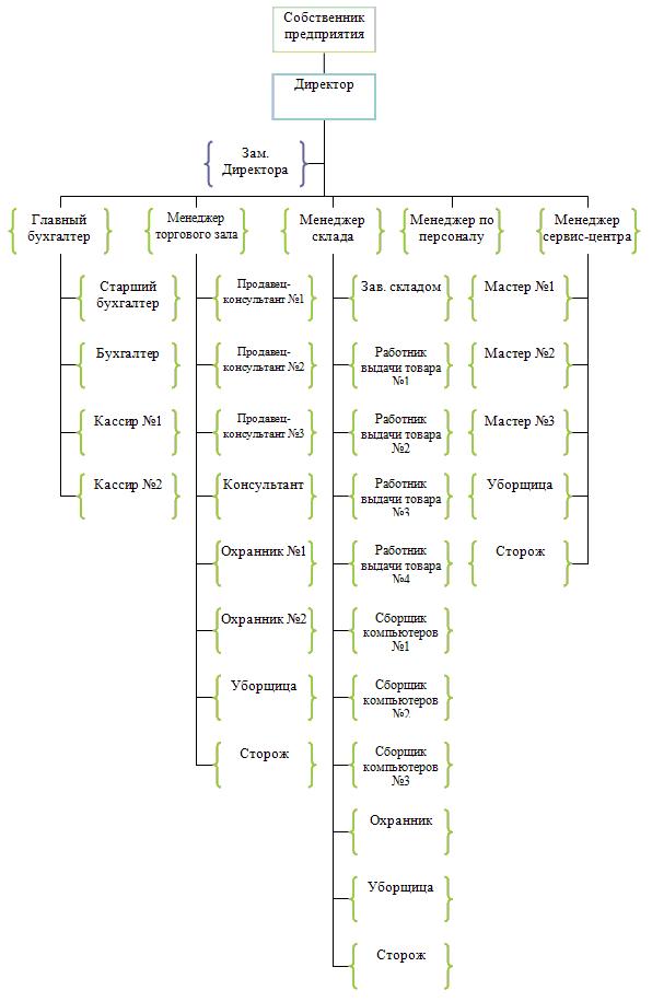 Системный анализ курсовой проект 5241