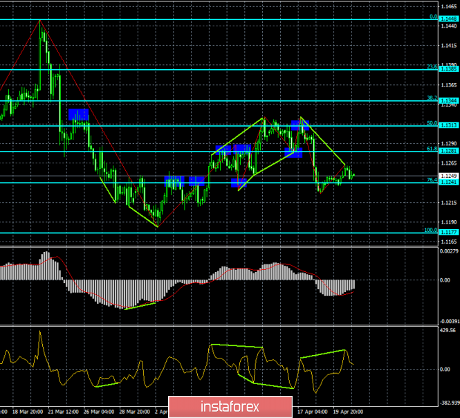 Analysis of EUR/USD divergence for April 23. The second bearish divergence is preparing the pair to fall
