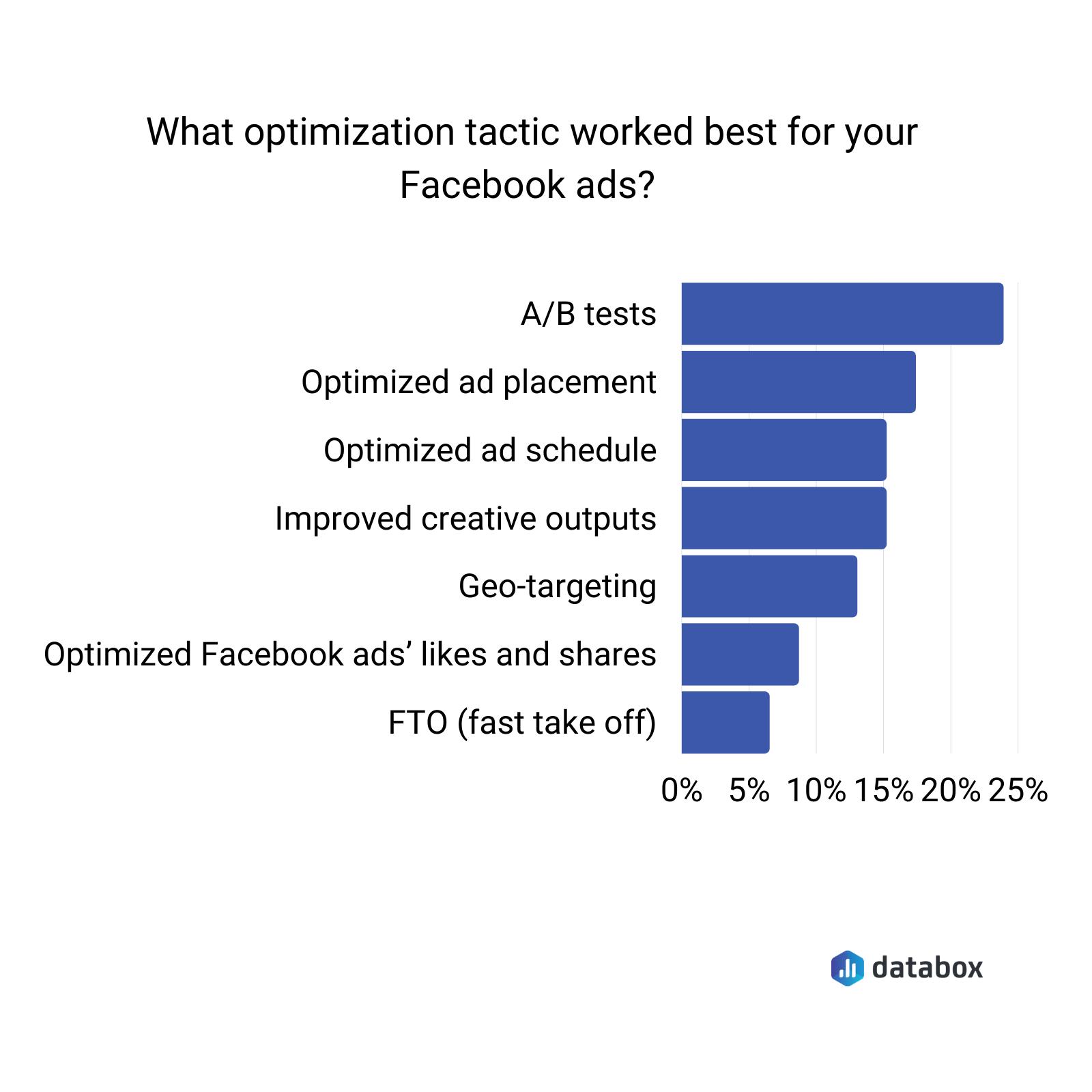 Facebook ads optimization tactics