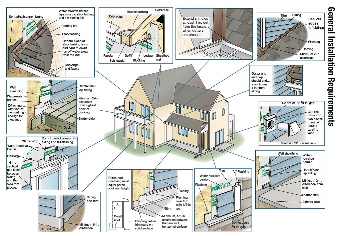 Constructional Diagrams of Vinyl siding Instalation