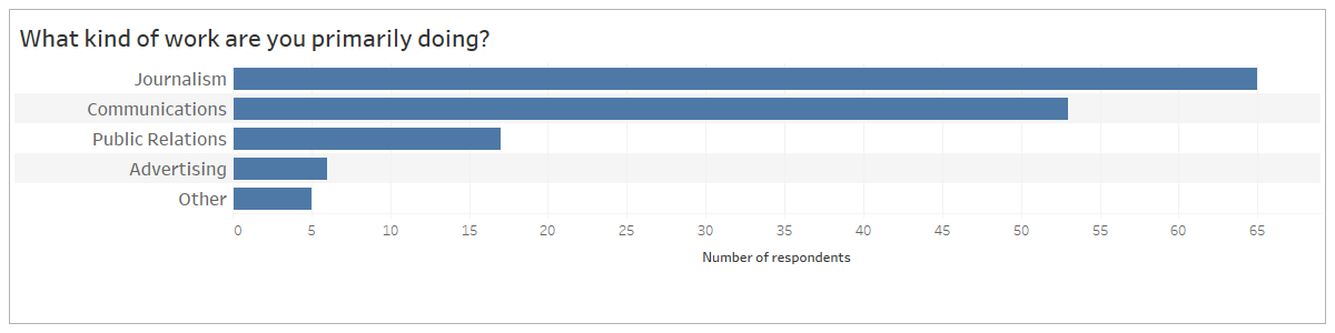 """Bar chart representing respondents answers to the question """"What kind of work are you primarily doing?"""" broken down by respondents in (descending order) journalism communications, public relations, advertising and other."""