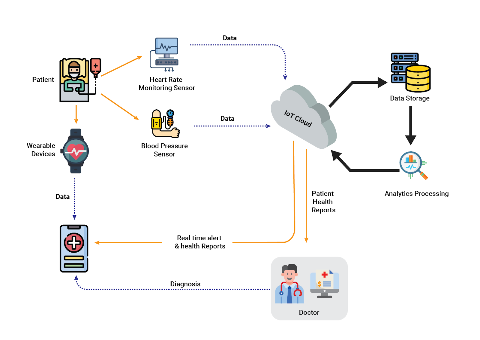 C:\Users\cheenu\Downloads\iot in healthcare-01.png