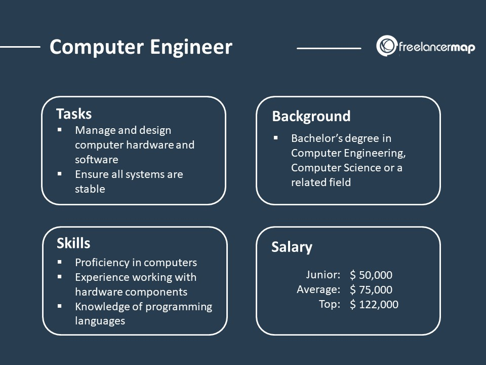 Role Overview  of a Computer Engineer - Responsibilities, skills, background and salary
