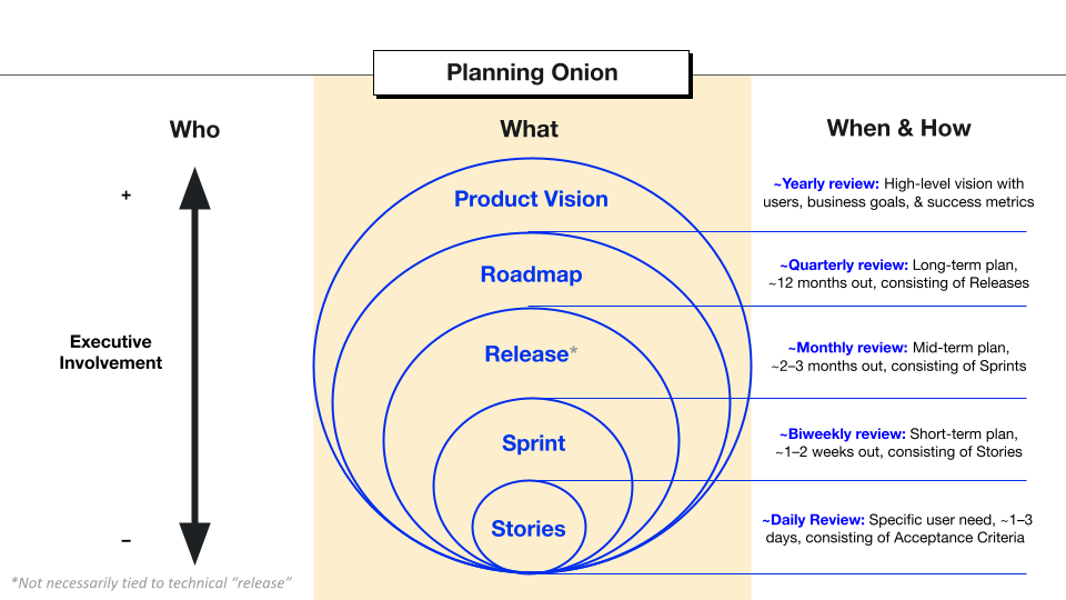 The Planning Onion's What Section