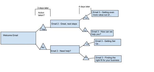 Структура кампании на ранней стадии
