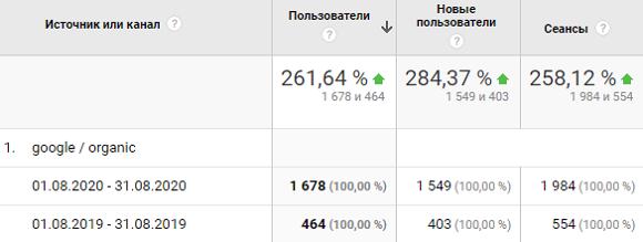 Рост органического трафика сайта в августе