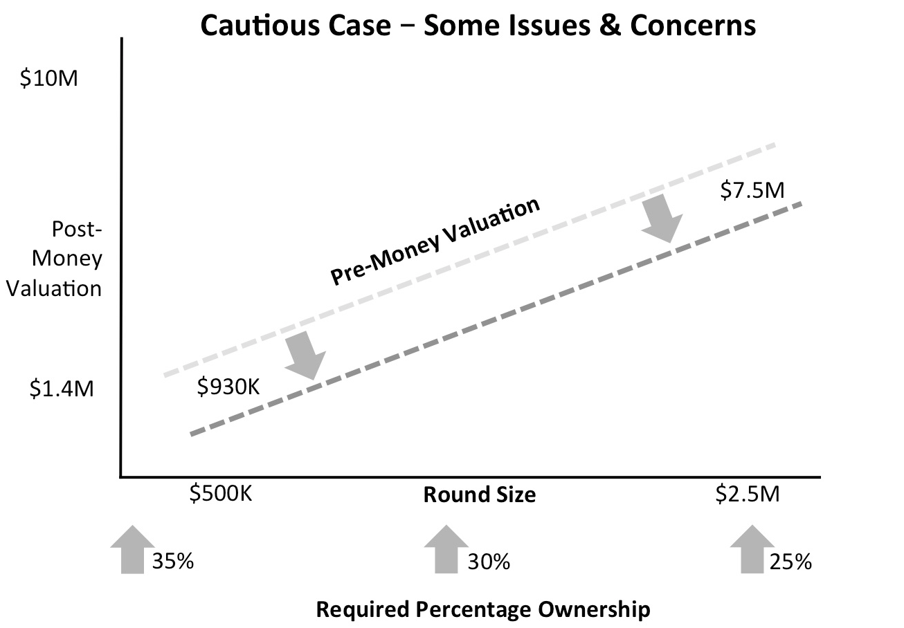 Seraf Valuation Method Curve: Cautious