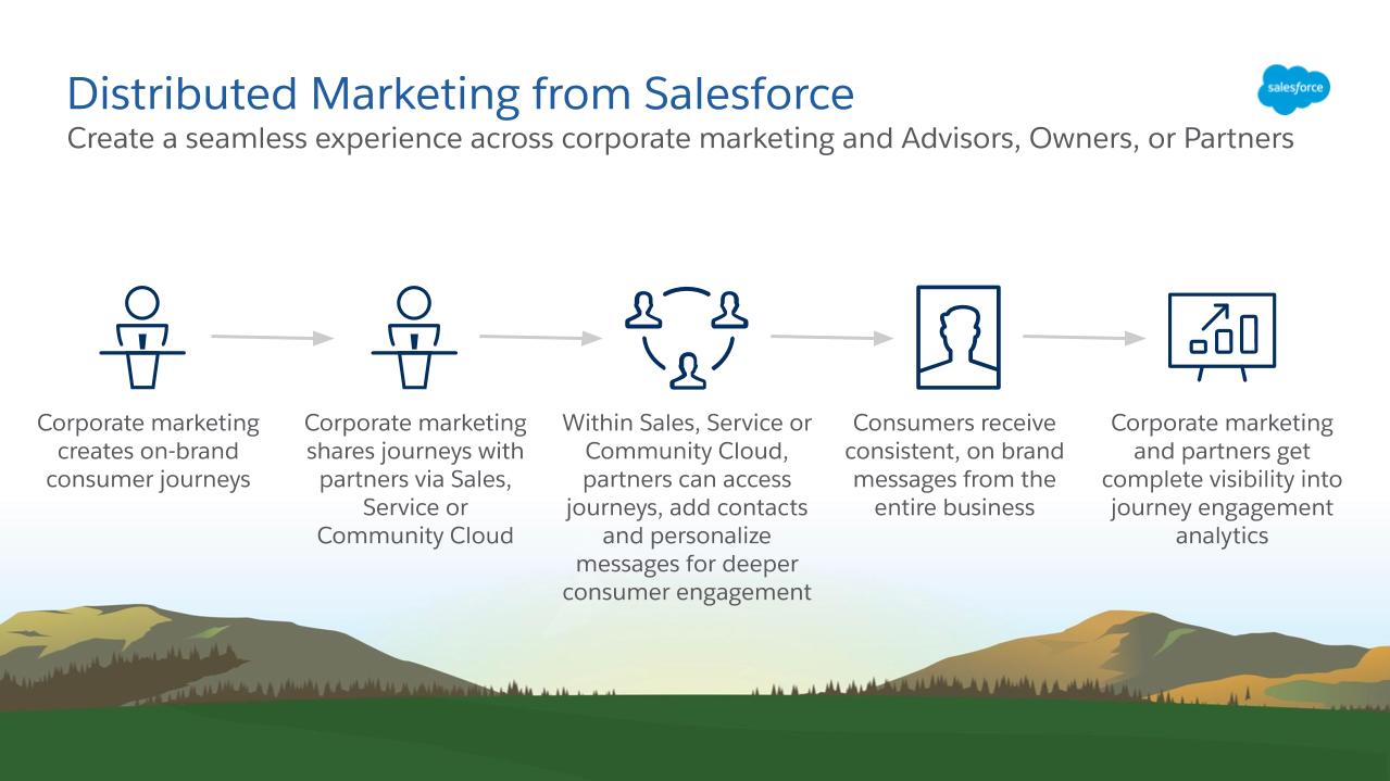 Distributed Marketing のフロー: Marketing Cloud でジャーニーを作成する、ジャーニーを他のクラウドに共有する、ジャーニーに顧客を追加する、消費者にブランド独自のメッセージを送信する、マーケティングやパートナーがジャーニー分析を確認する