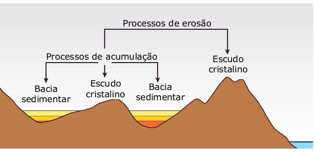 Geologia Proenem