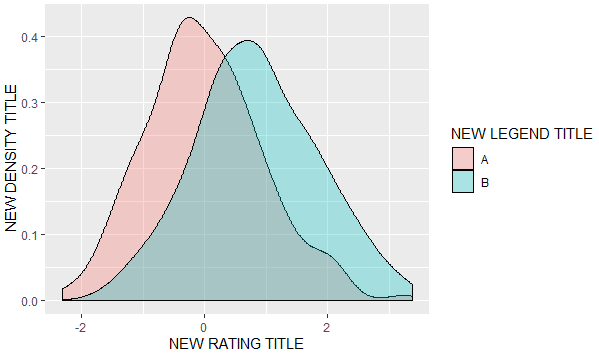 How to change legend title in ggplot - Intellipaat Community