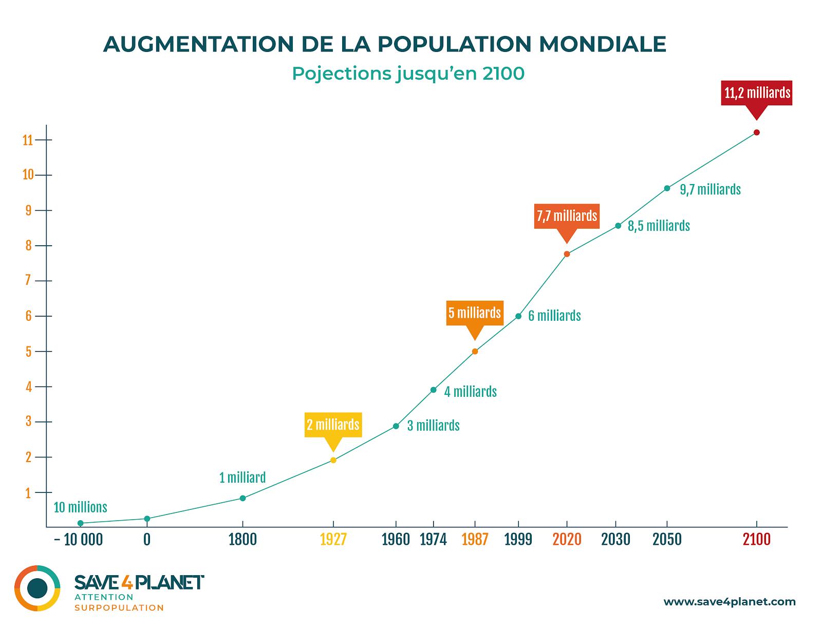 hausse population mondiale