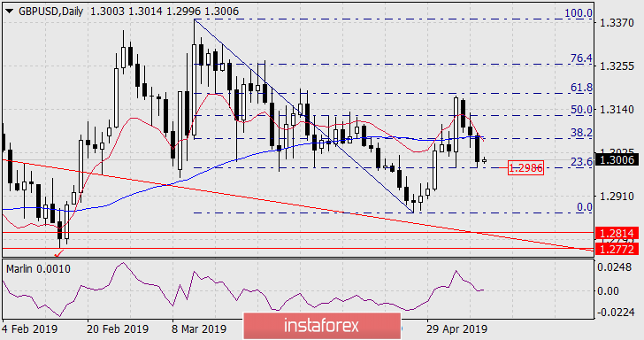 Forecast for GBP/USD on May 9, 2019