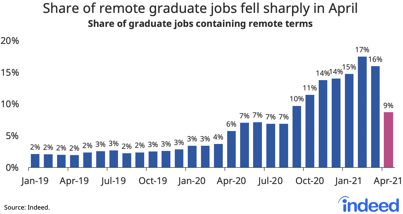 Bar graph showing the share of remote graduate jobs fell sharply in april