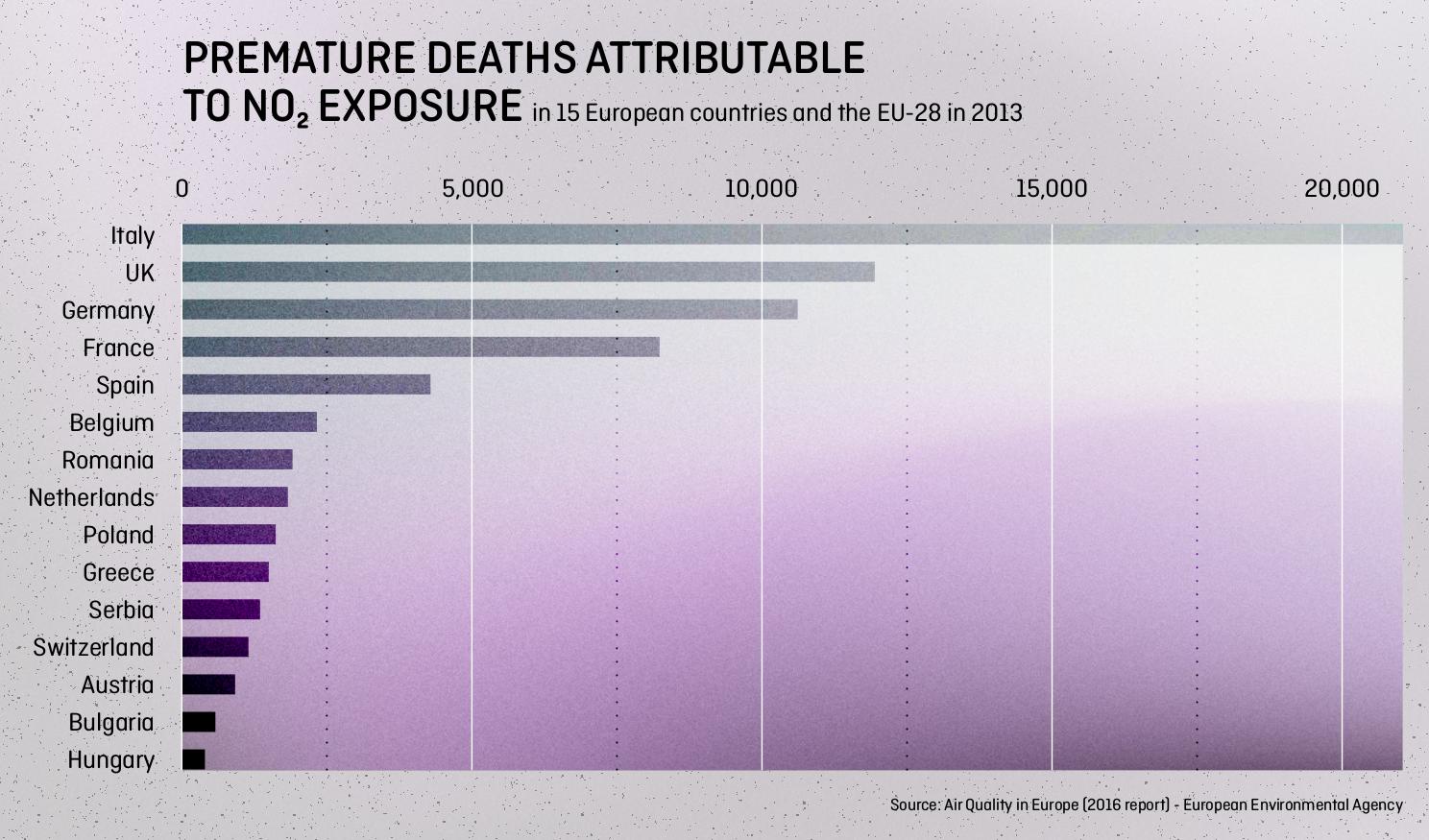 muerte prematuras por NO2.png