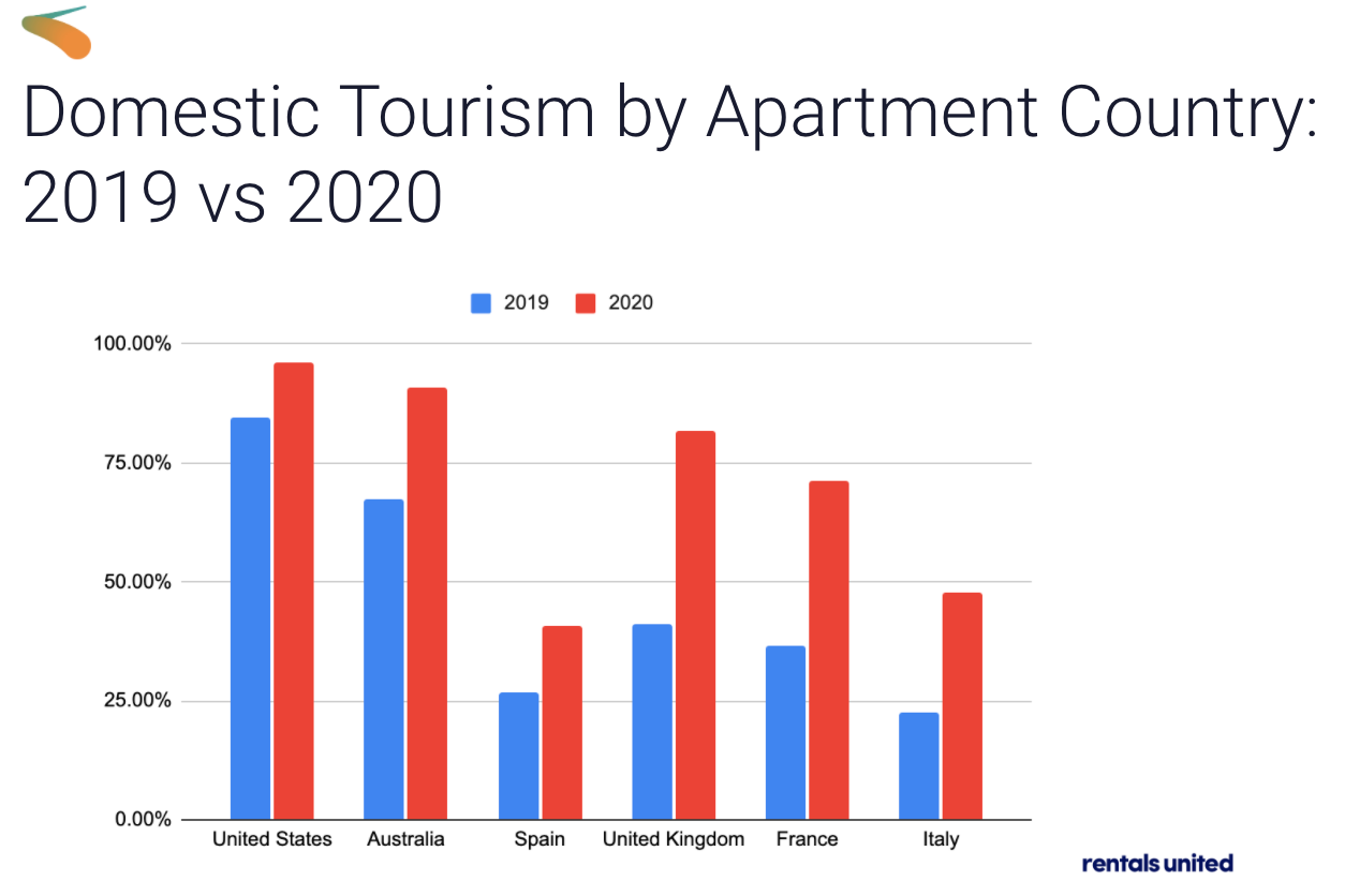 Who's Who of the Vacation Rental World 2021: vacation rental software - domestic tourism