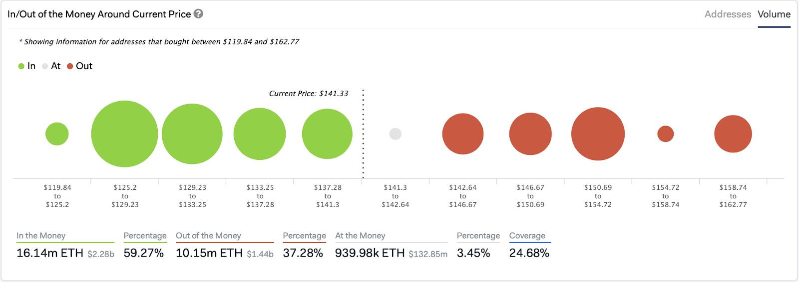 Ethereum's In/Out of the Money Around Current Price by IntoTheBlock