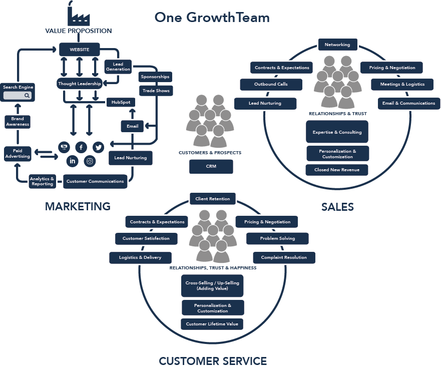 Growth Team Diagram