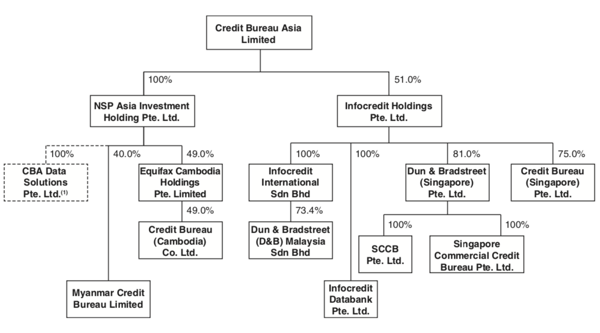 https://dollarsandsense.sg/wp-content/uploads/2020/11/CBS_Company-Structure.png