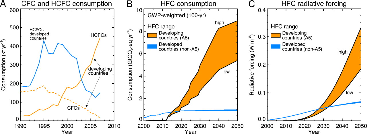 HFCs and the Montreal Protocol