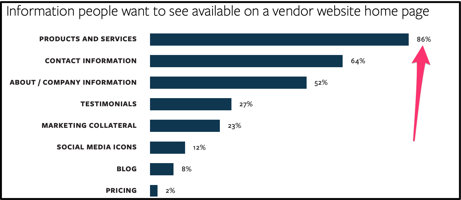 Information people want to see available on a vendor website home page.