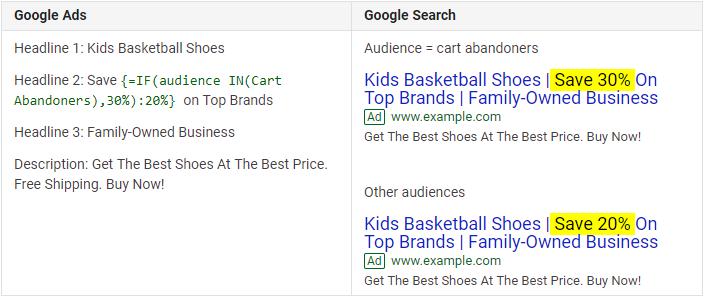 CenterRock - Google Ads Cart Abandoners