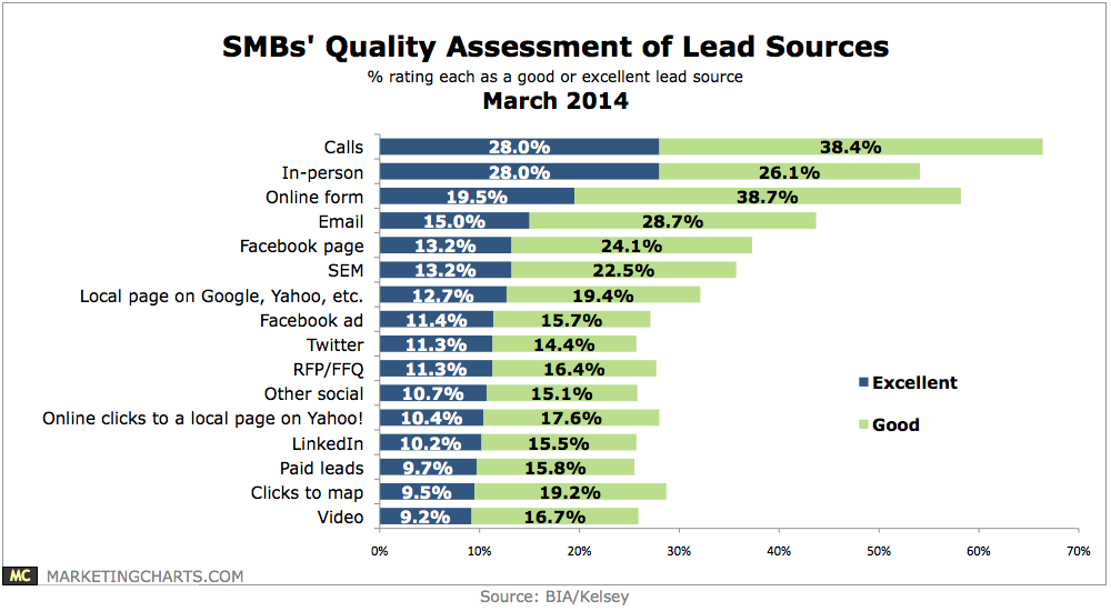 inbound lead generation - quality assessment of lead sources