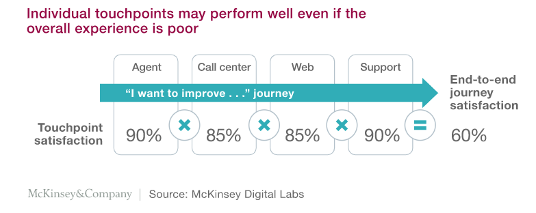 McKinsey shows how individual touchpoints may score high satisfaction with customers, but the overall journey scores low.