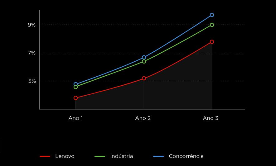 A lenovo é 20% mais confiável que a concorrência