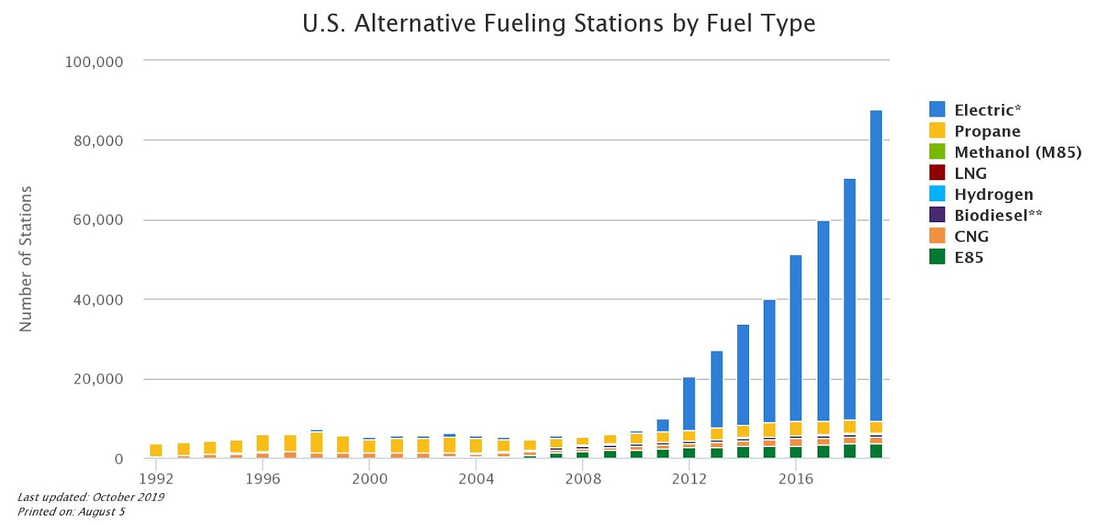 Plot of US Alternative Fuel Data Center for electric car charging stations growth
