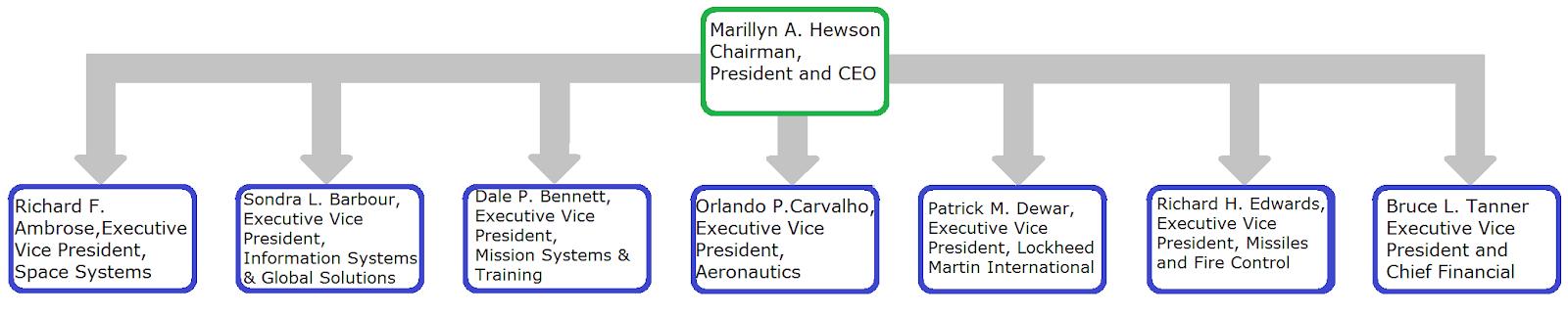 Lockheed Martin Marketing Mix