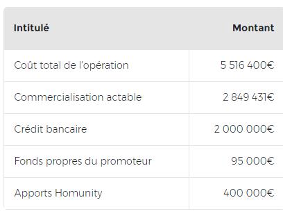 Homunity : exemple de financement