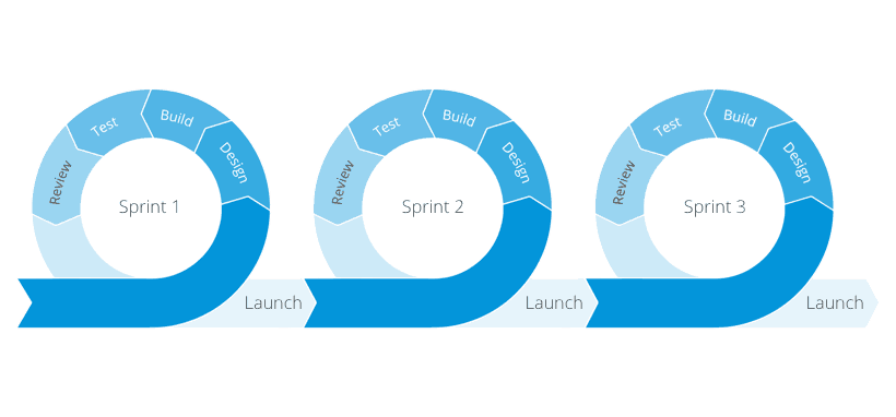 The Agile software development process involves a series of sprints before launch.