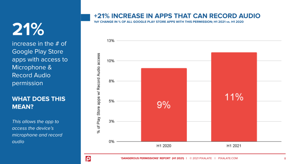 Chart Increase of apps requesting Record Audio permission in Google Play Store