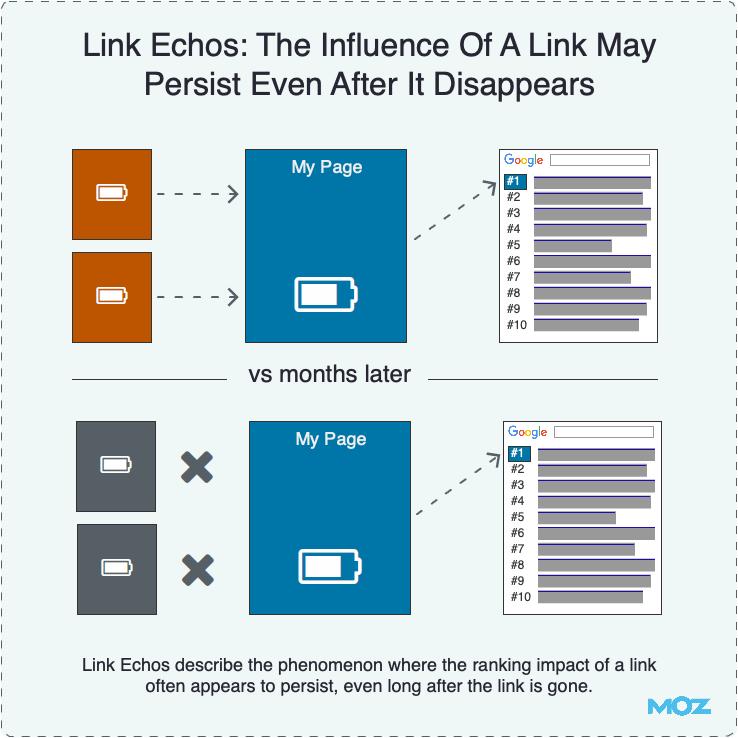 Ссылочное эхо: эффект от ссылки может сохраняться некоторое время после ее удаления