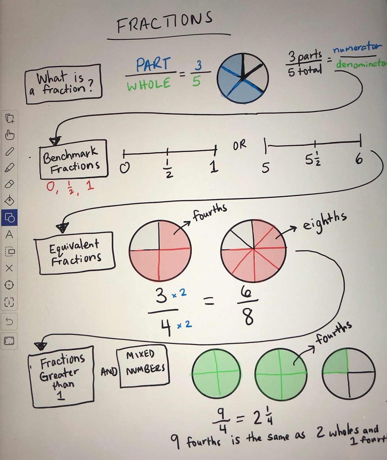 activating thinking in math
