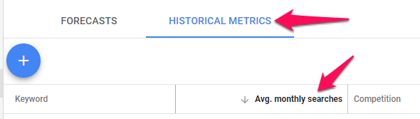 Số liệu lịch sử
