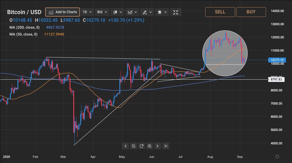 crypto short trading