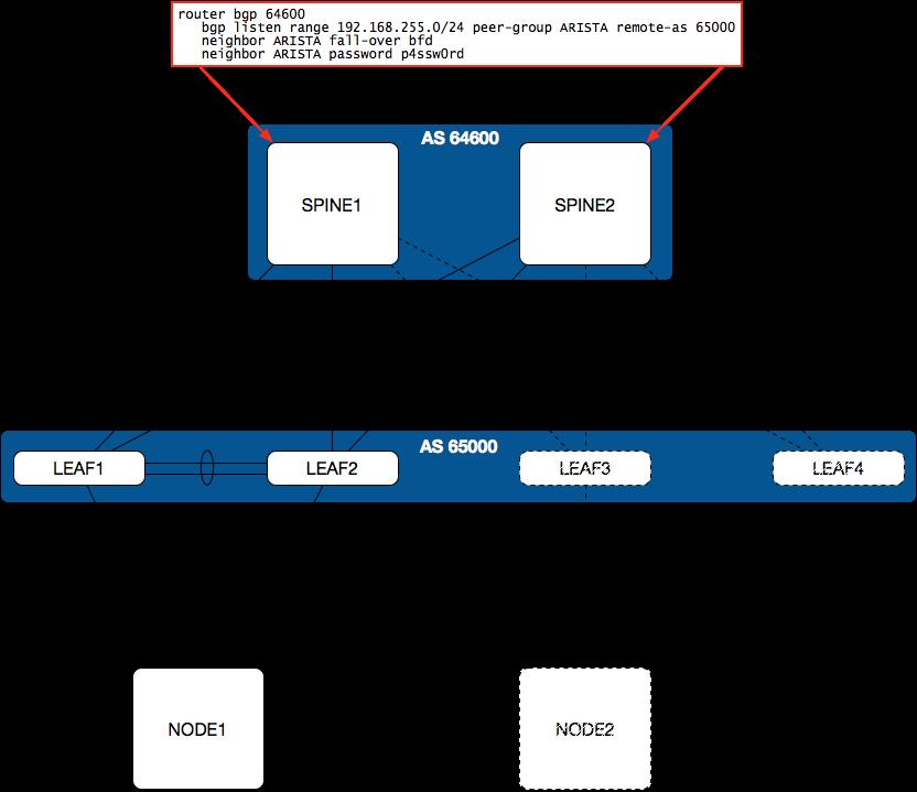 Aspiring Networker: BGP in an Arista Data Center