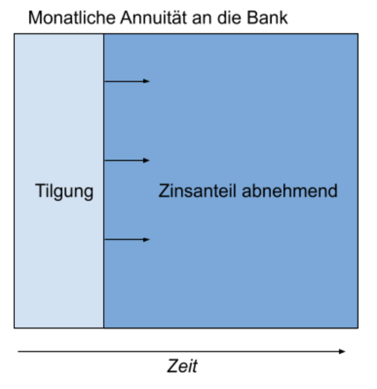 Verteilung von Zins und Tilgung über die Zeit