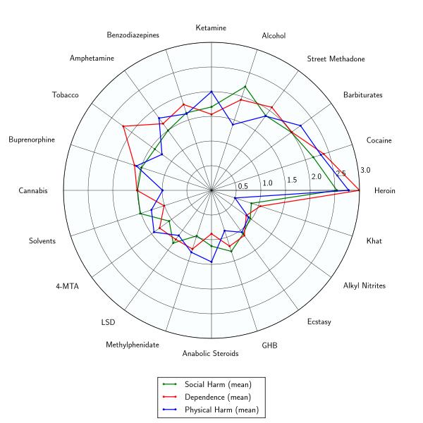 File:Rational harm assessment of drugs radar plot.svg
