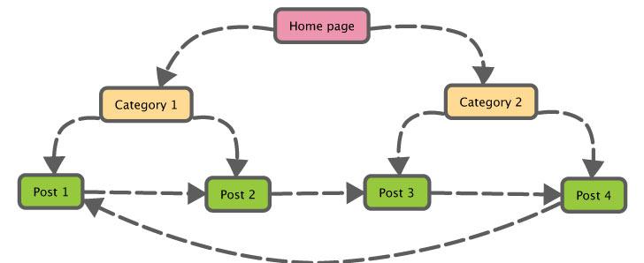 Strategic Internal Linking
