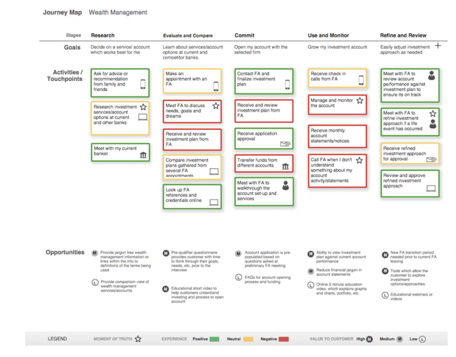 b2b customer journey map for wealth managenet