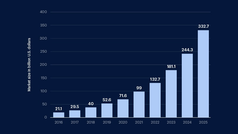 market size for mHealth applications