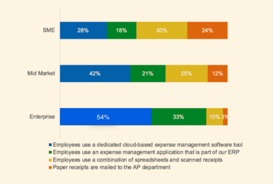 paystream advisors travel and expense management report