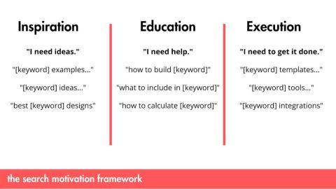 Search Motivation Framework