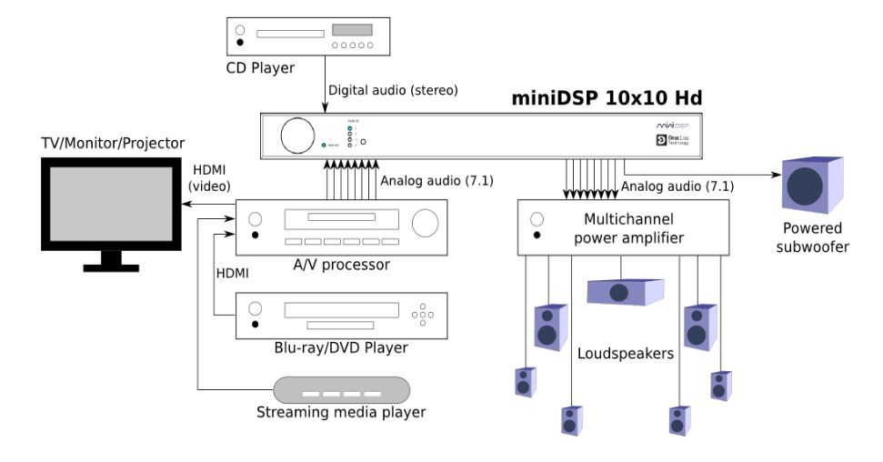 inidsp 4x10 hd multi channel crossover equalization
